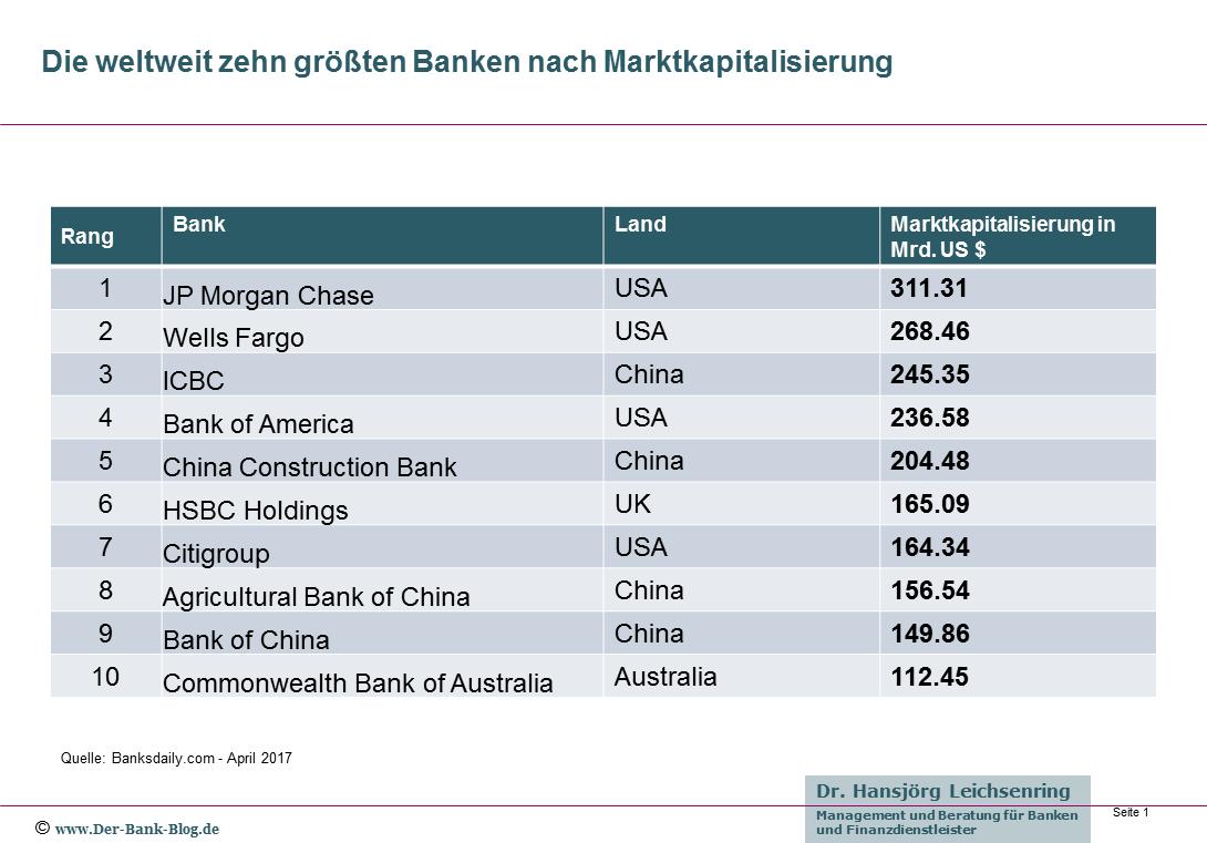 Die Grosste Bank Der Welt