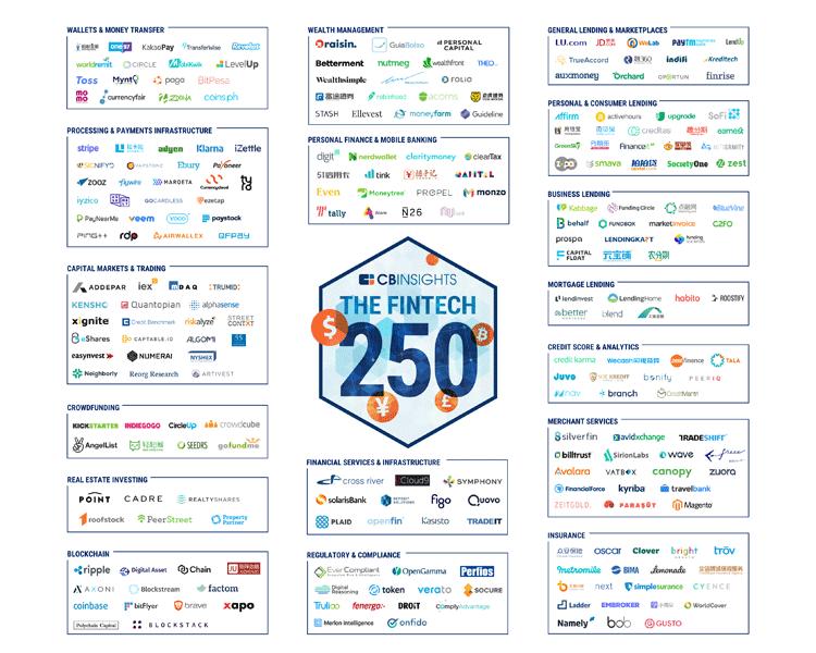 Top 250 FinTech-Startups