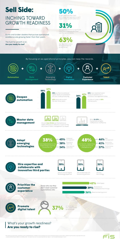 Infografik: Sechs Schritte für mehr Wachstum