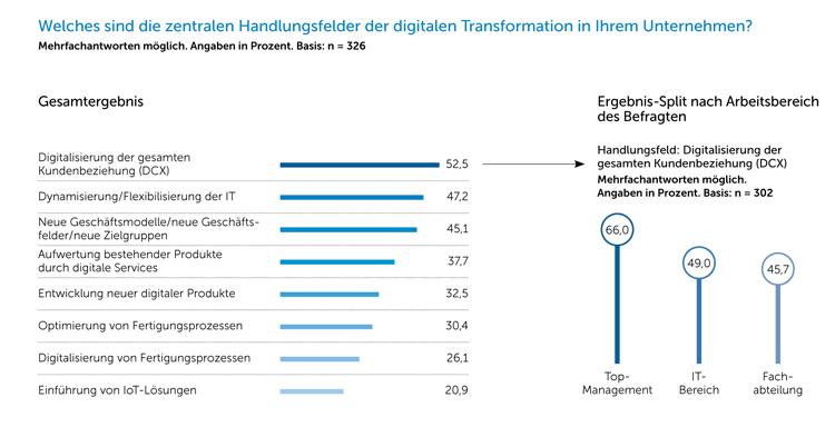 Handlungsfelder der digitalen Transformation
