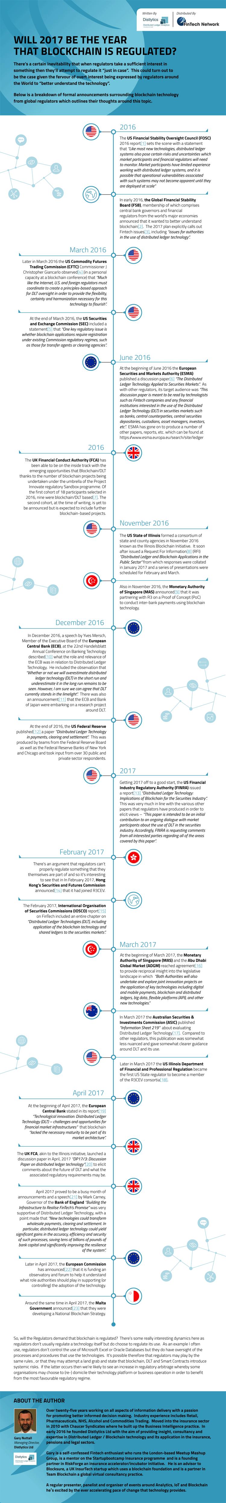 Infografik Blockchain Regulierung