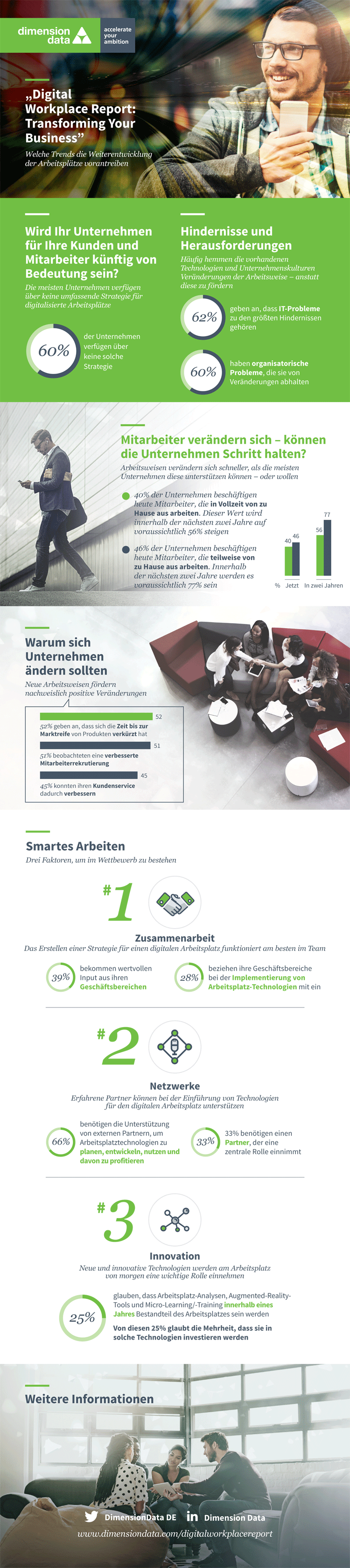 Infografik: Digitale Transformation am Arbeitsplatz