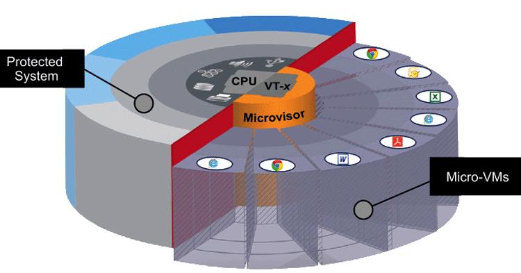 Micro-Virtualisierung für Internet Sicherheit