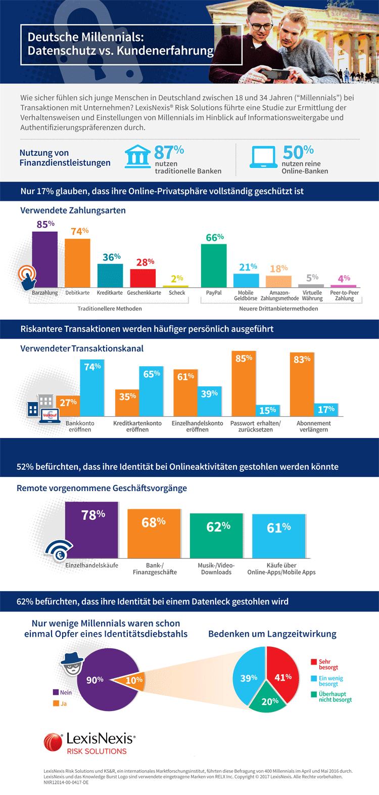 Infografik: Deutsche Millenials und Datenschutz