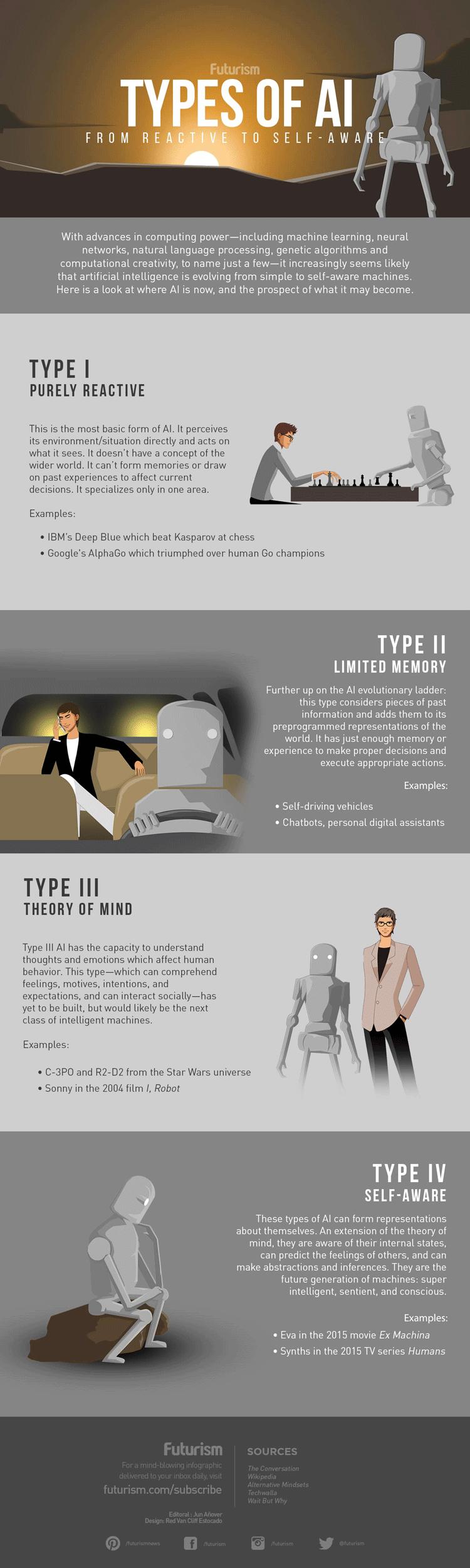 Infografik: Typologie der Künstlichen Intelligenz