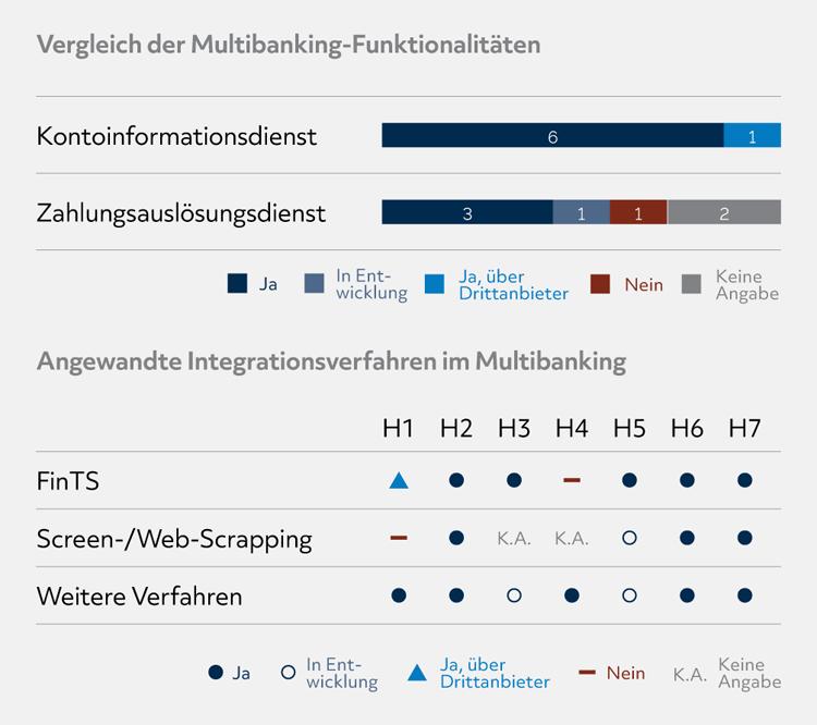 Multibanking-Funktionen von Digital-Banking-Plattformen