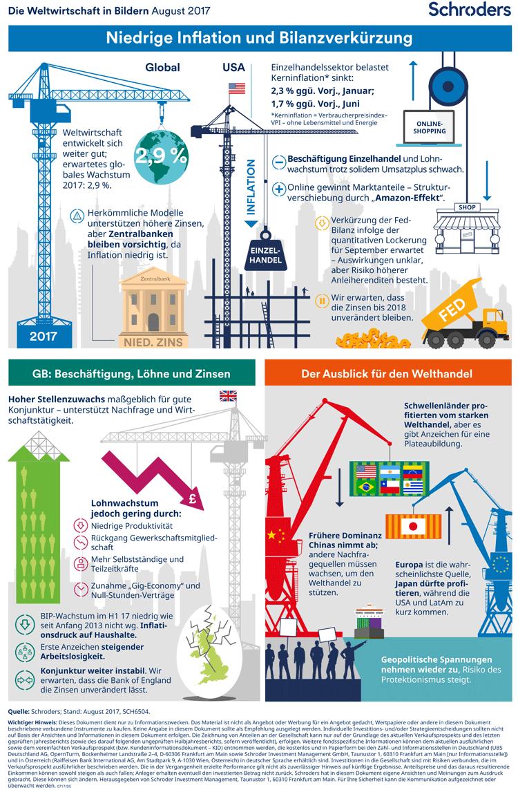 Weltwirtschaft in Bildern – August 2017