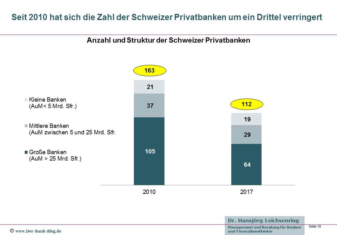 Anzahl und Struktur der Schweizer Privatbanken