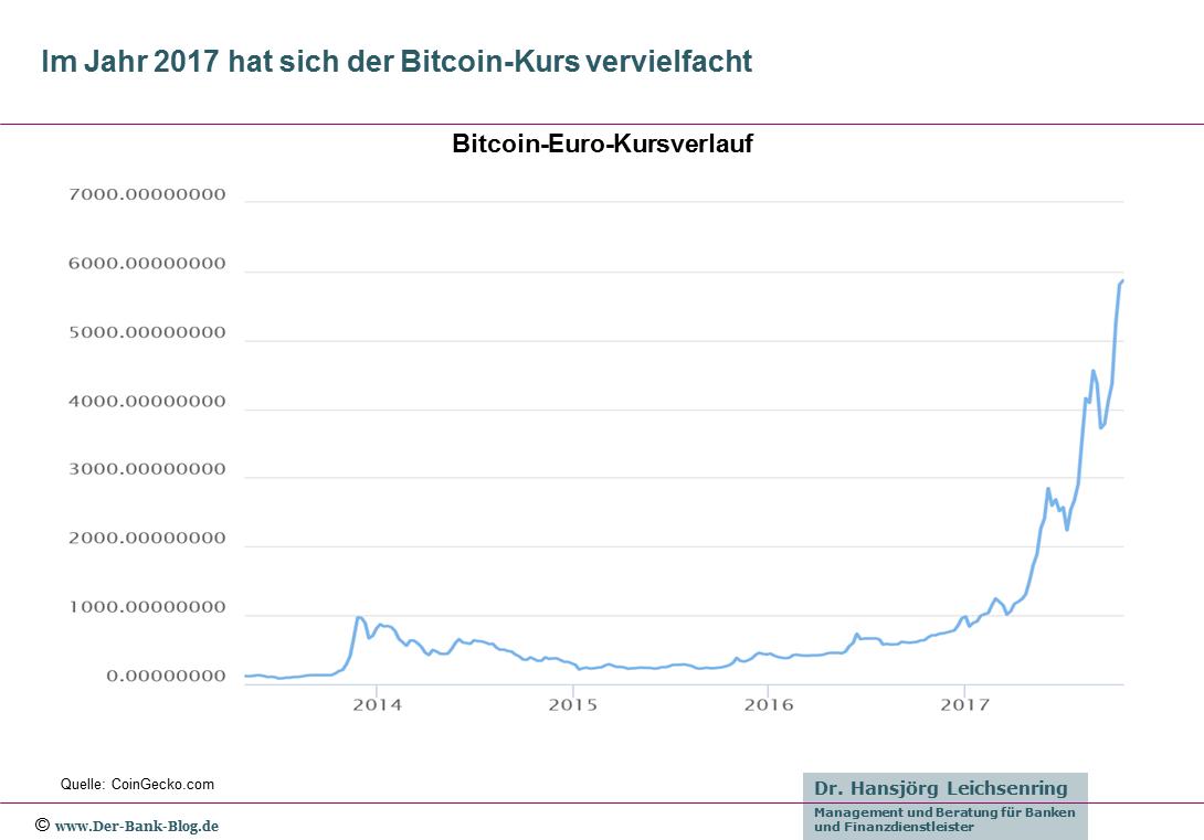 Kursverlauf Bitcoin – Euro