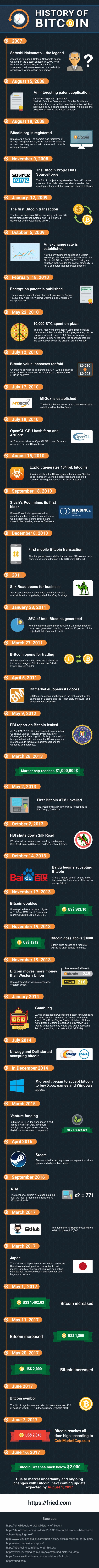 Bitcoin Geschichte (2007-2017)