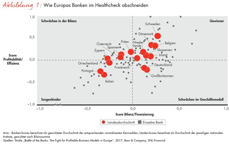 Europäische Banken im Gesundheits-Check