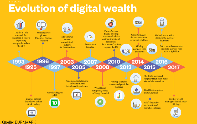 Evolution des digitalen Wealth Management