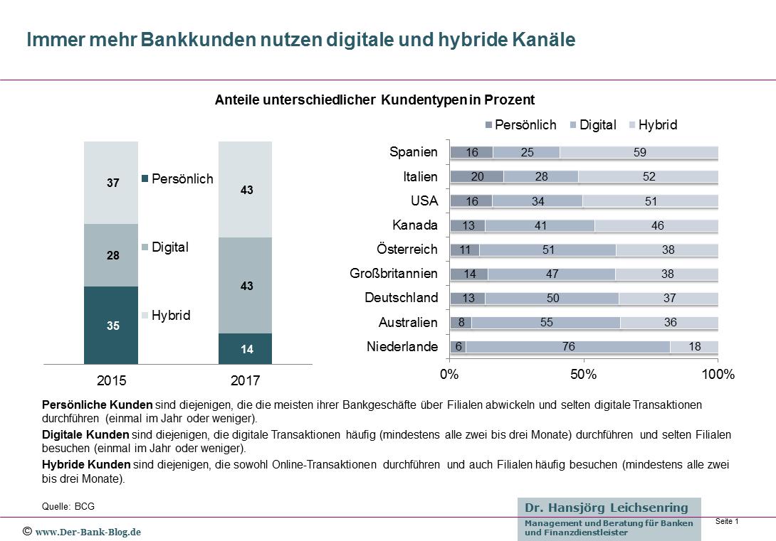 Bankkunden nutzen digitale und hybride Kanäle