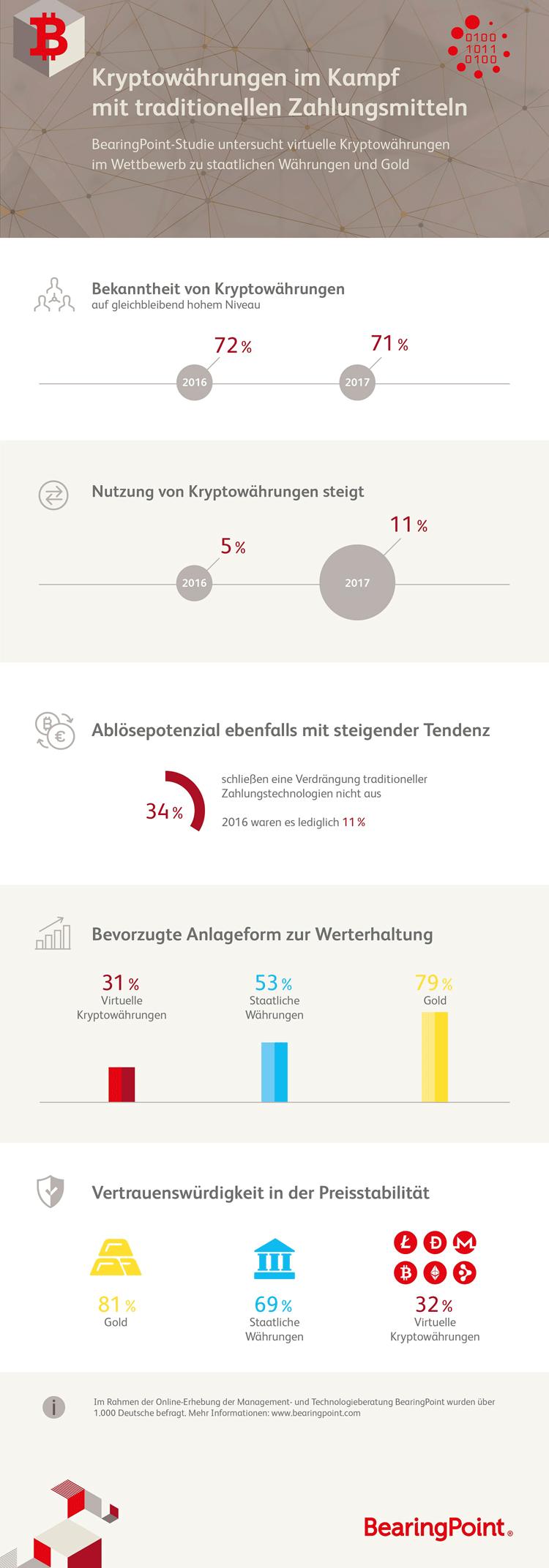 Infografik: Kryptowährungen: Bekanntheit und Nutzung