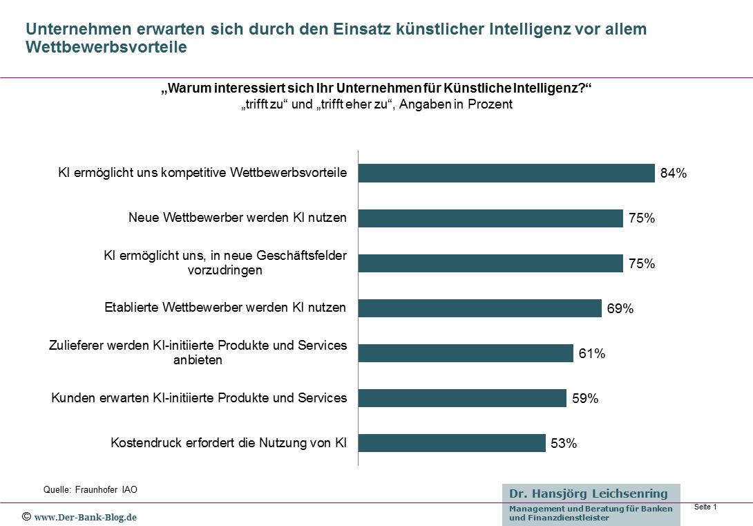 Erwartungen von Unternehmen an Künstliche Intelligenz