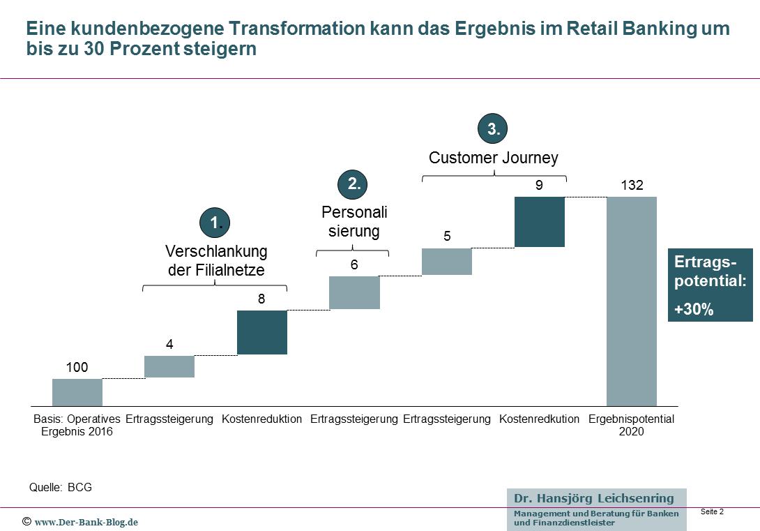 Kundenbezogene Transformation