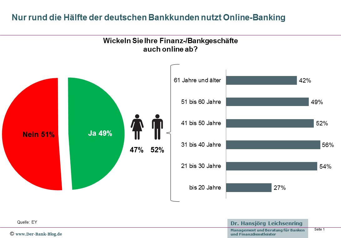 Online Banking Nutzung 2017