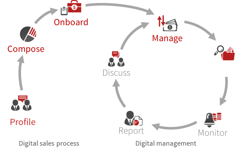 Prozessflow digitale Vermögensverwaltung
