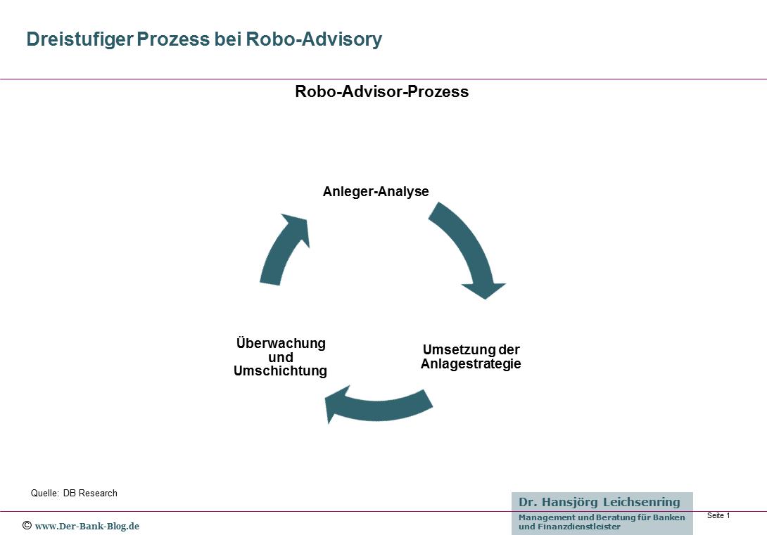 Robo-Advisor-Prozess