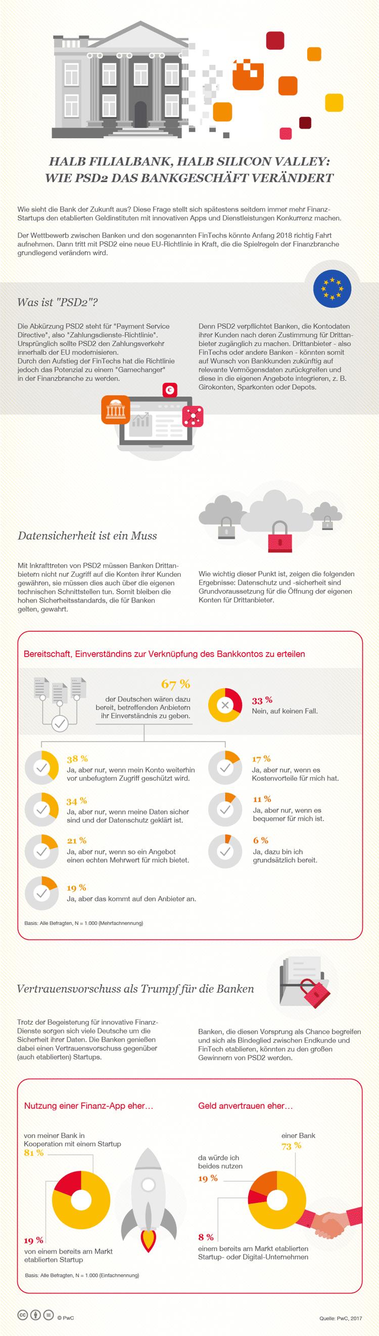 Infografik: PSD2 und die Zukunft des Bankgeschäfts