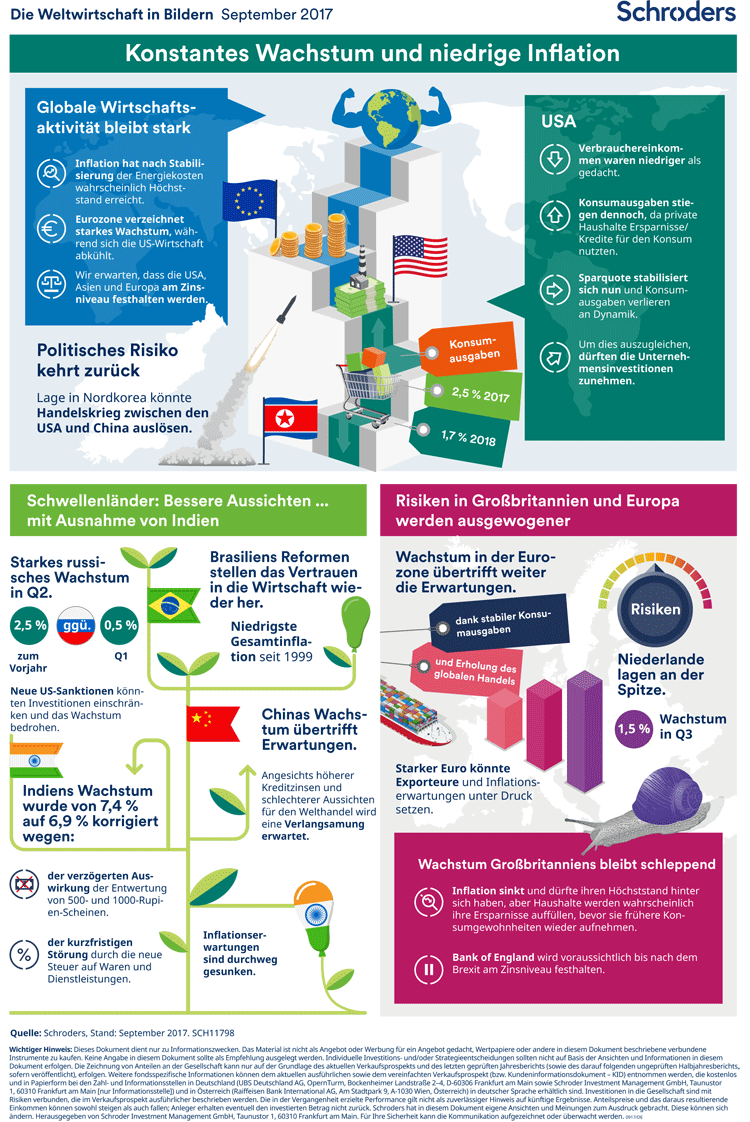 Weltwirtschaft in Bildern – September 2017