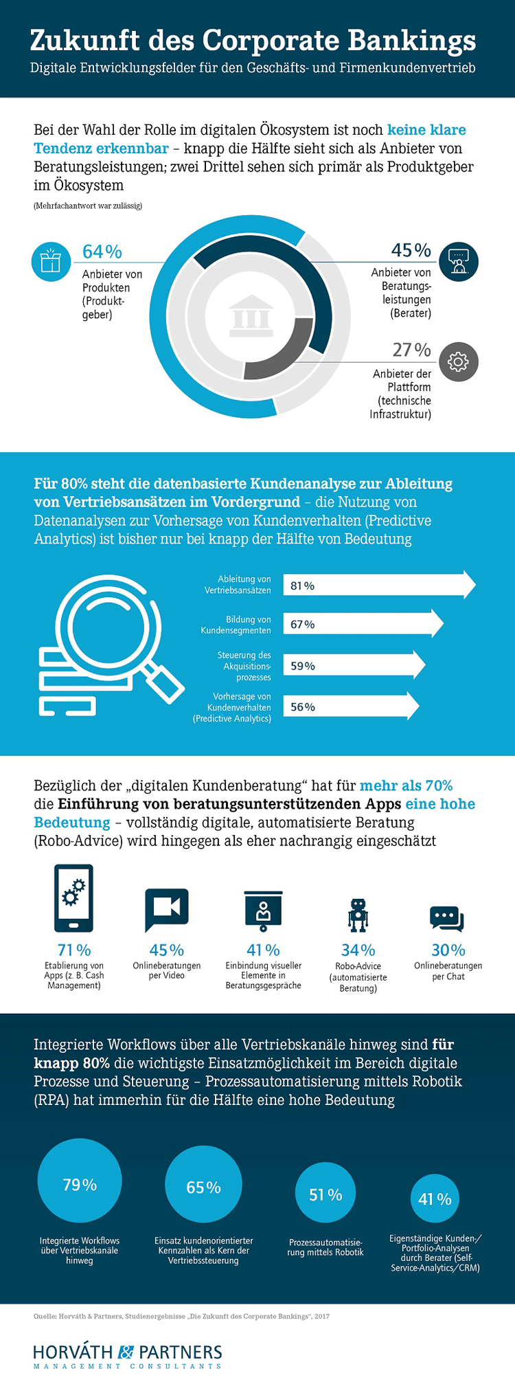 Infografik: Zukunft Firmenkundengeschäft