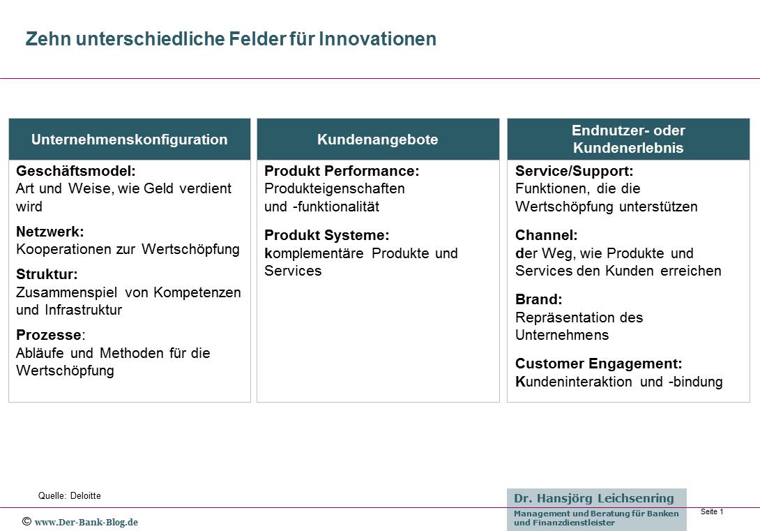 Zehn unterschiedliche Felder für Innovationen