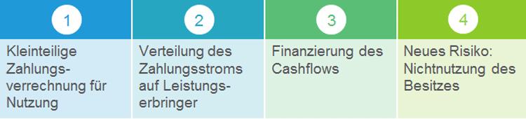 Anforderungen an die Abbildung der Zahlungsströme