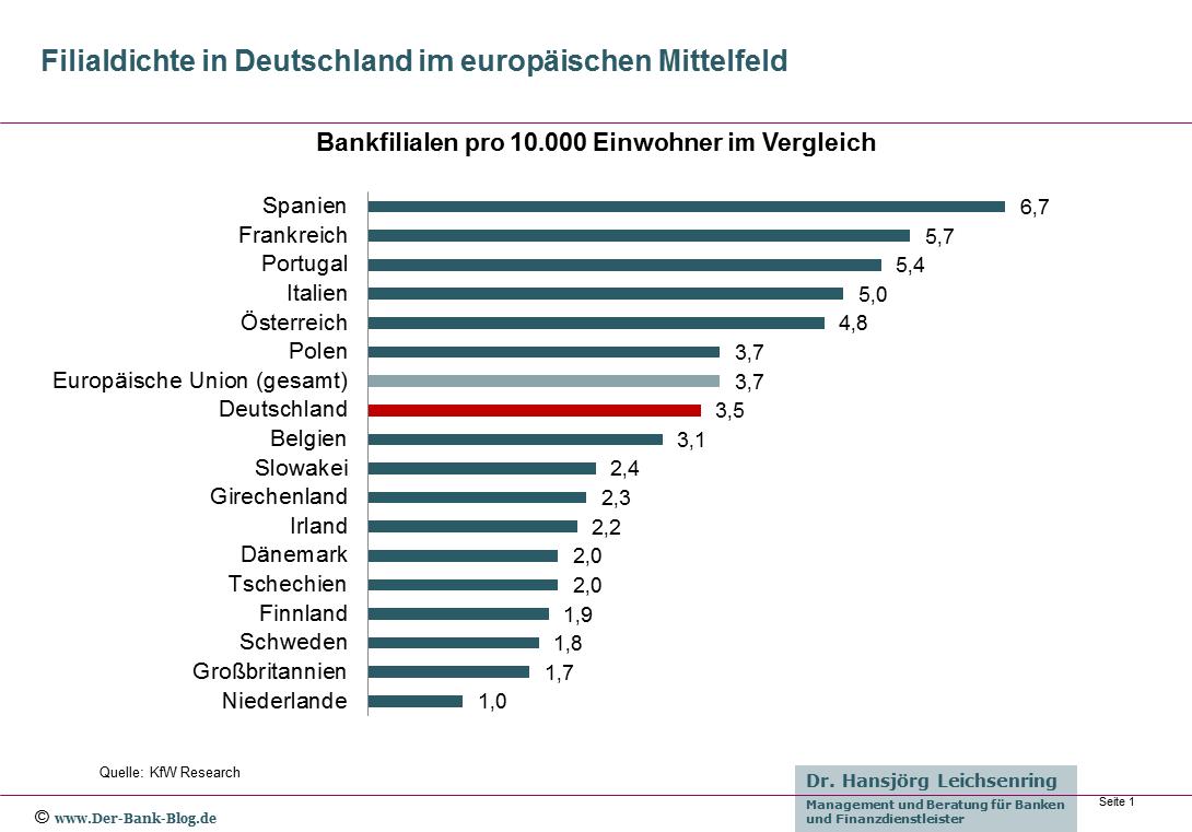 Bankfilialen in Europa