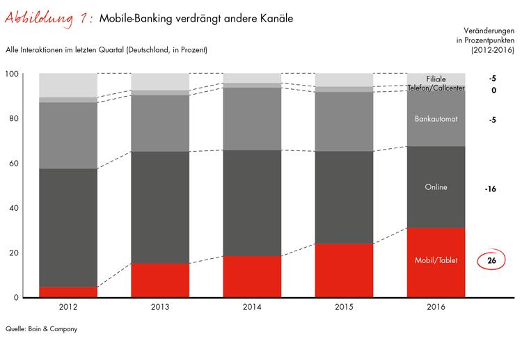 Mobile Banking im Vormarsch