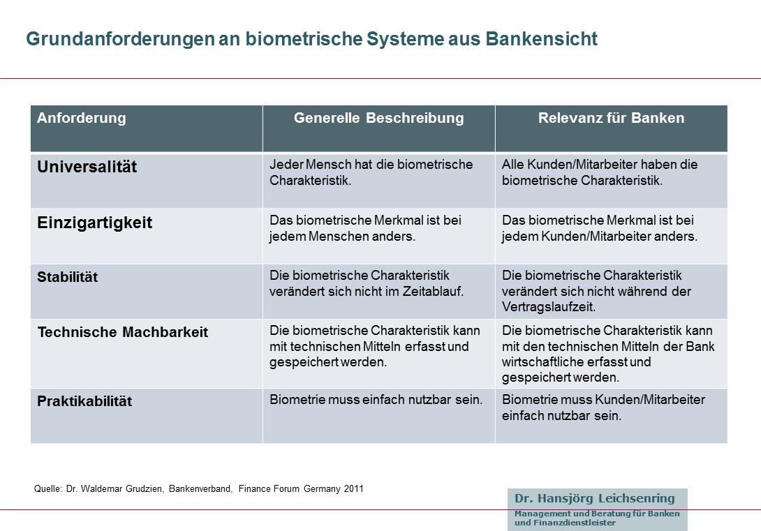 Anforderungen an Biometrie