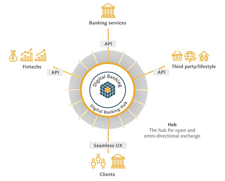 Offene Finanzökosysteme