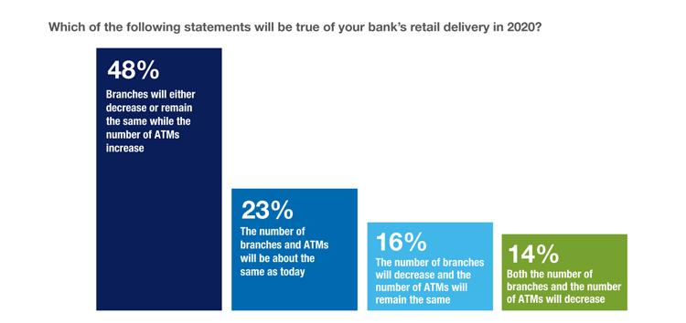 Geldautomaten und Bankfilialen