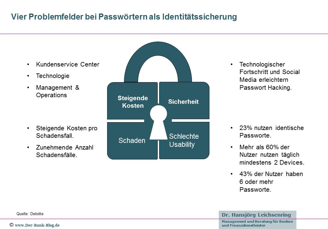 Problemfelder bei Passwörtern
