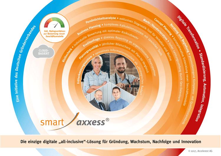 Gründungsplattform smartaxxess