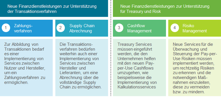 Neue Services in der Pay-per-Use Economy