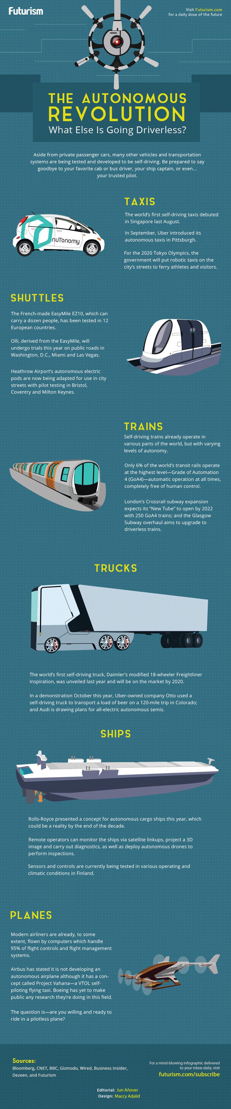 Infografik: Autonome Fortbewegung der Zukunft