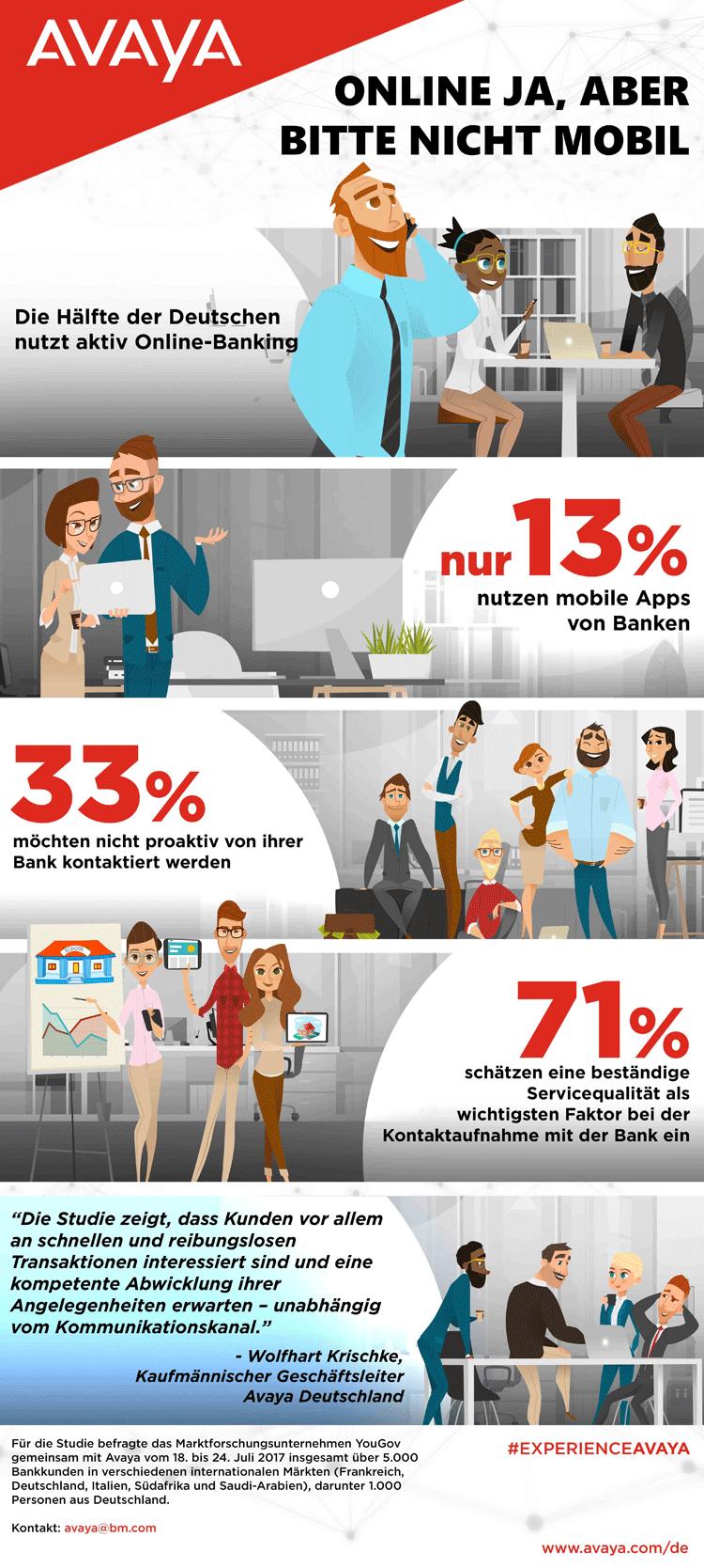 Infografik: Erwartungen von Bankkunden