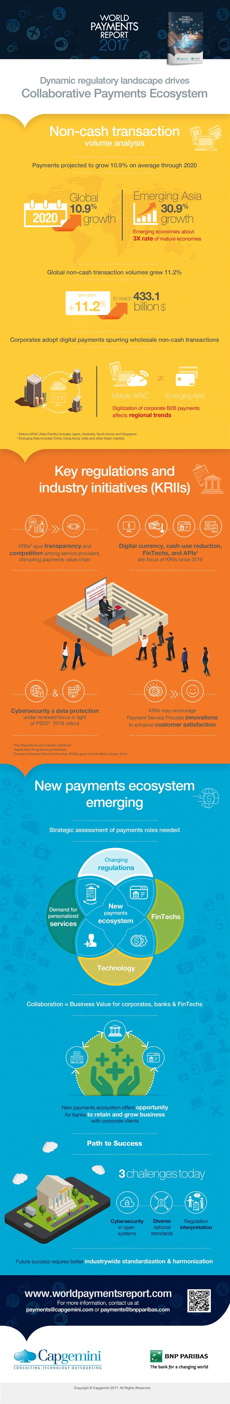 Infografik: Payment Ökosysteme und Bezahlen weltweit