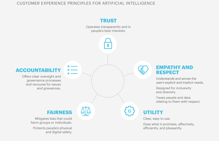 Customer Experience und Künstliche Intelligenz