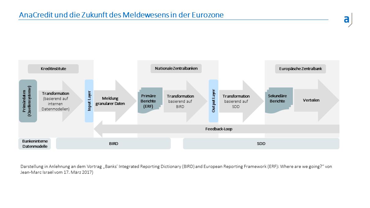 Darstellung der Datenprozesse von ERF