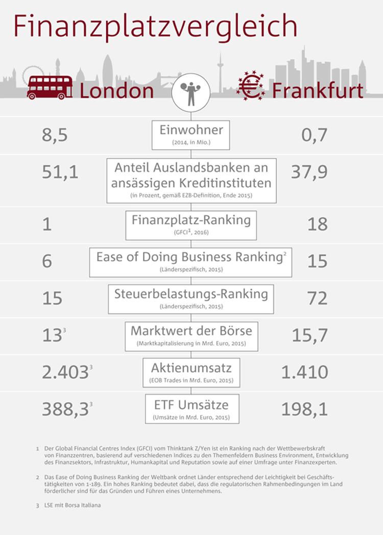Vergleich der Finanzplätze London und Frankfurt