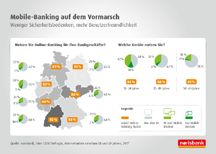 Online Banking in Deutschland.