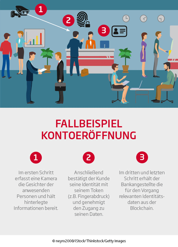 Know-Your-Customer und Blockchain
