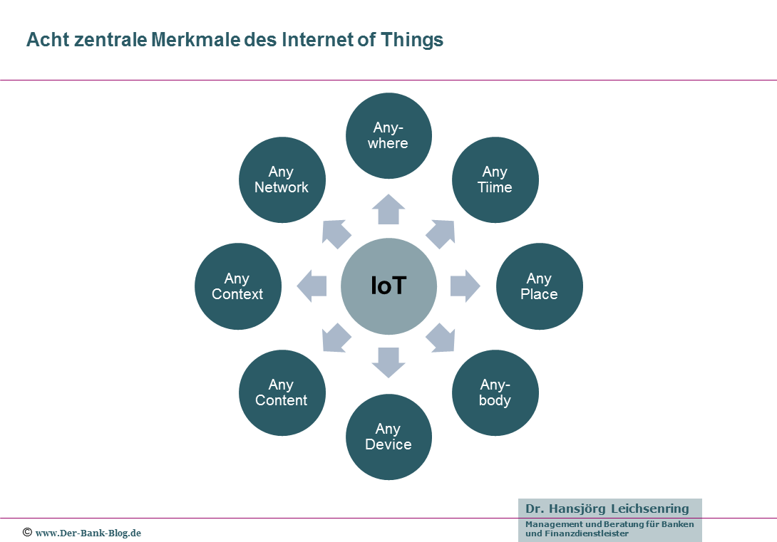 Marktmale des Internet of Things