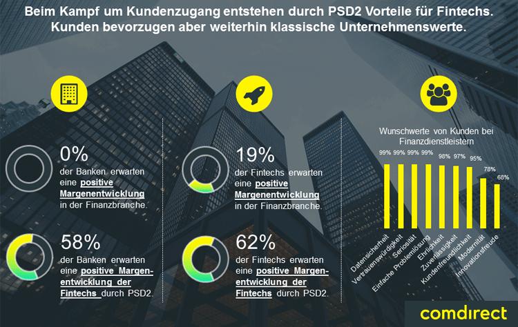 Vorteile für FinTechs durch PSD2