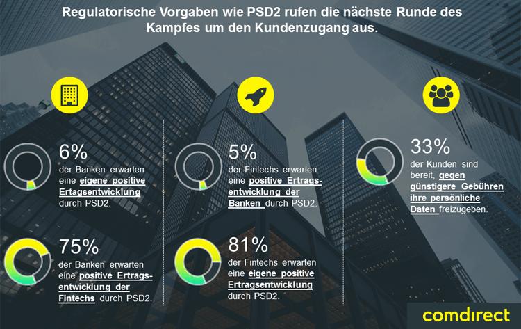 Regulierung und PSD2