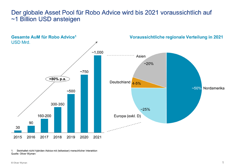 Volumen Robo Advice bis 2021