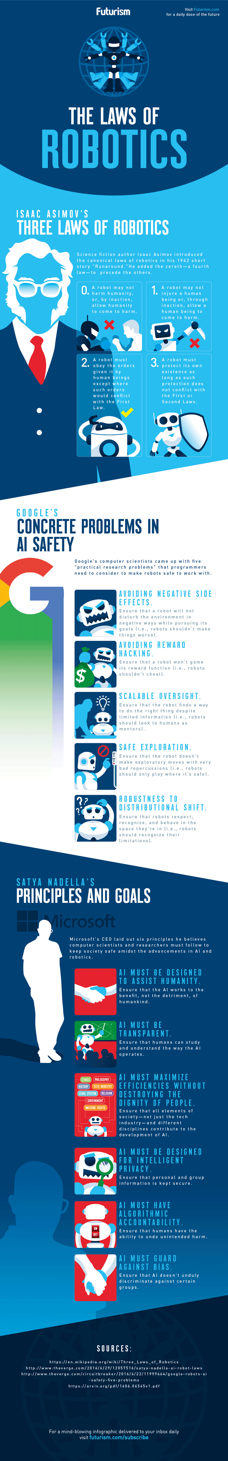 Infografik: Neue und alte Gesetze für Roboter