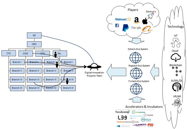 UFO-Organisation und Ökosystem